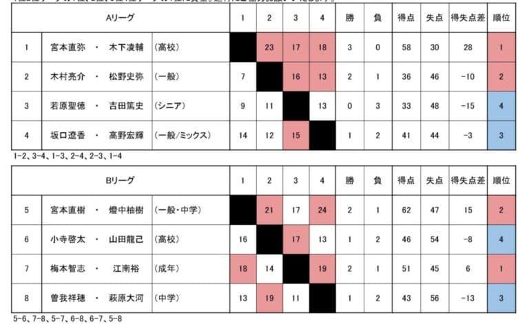 2019/09/16(月祝) ソフトテニス・オープンぷち大会