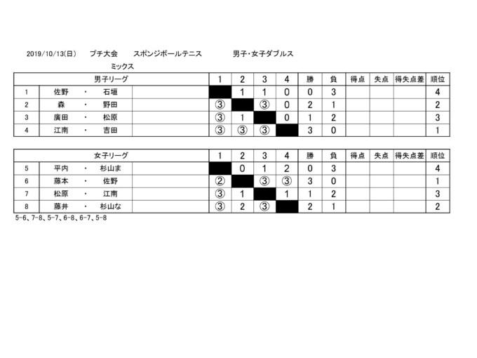 2019/10/13(日) スポンジボールテニス・ぷち大会2 プラスワンカップ
