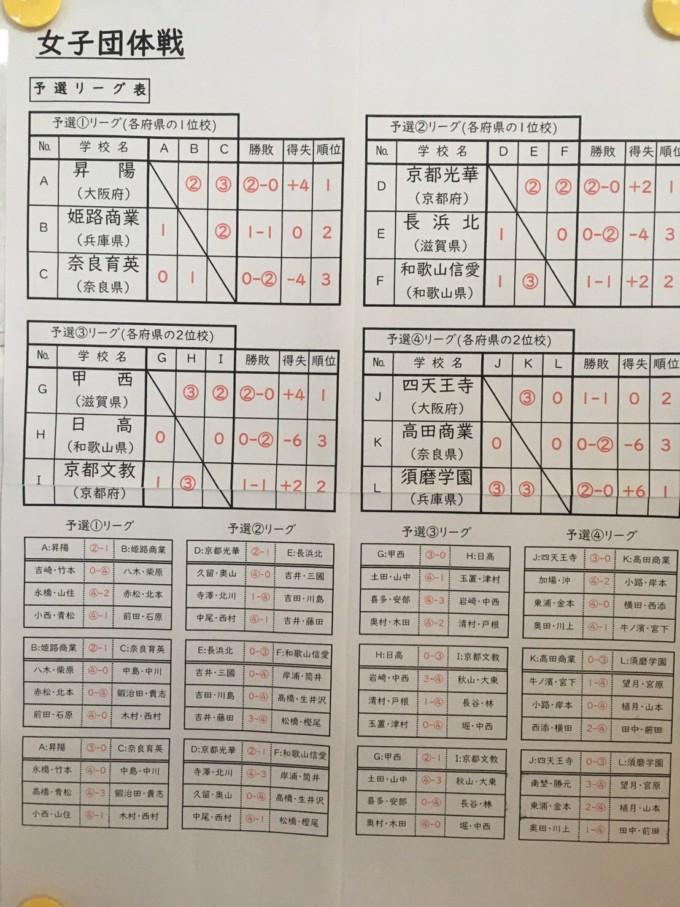 ソフトテニス 高校近畿インドア2021