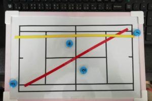手作りソフトテニスコーチングボード プラスワン・ソフトテニス